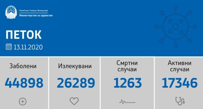 Одиме напред, 1064 нови случаи на коронавирусот, во овие градови се регистрирани новите случаи денеска