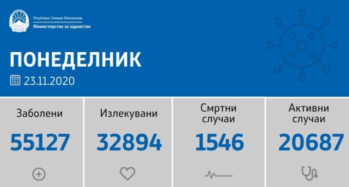Понеделнички мал број, само 1176 тестови, регистрирани се 387 нови случаи на коронавирусот во овие градови