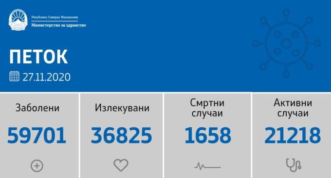 Пикот е во Северна Македонија, 1093 нови случаи на коронавирусот за 24 часа од 3084 тестирања