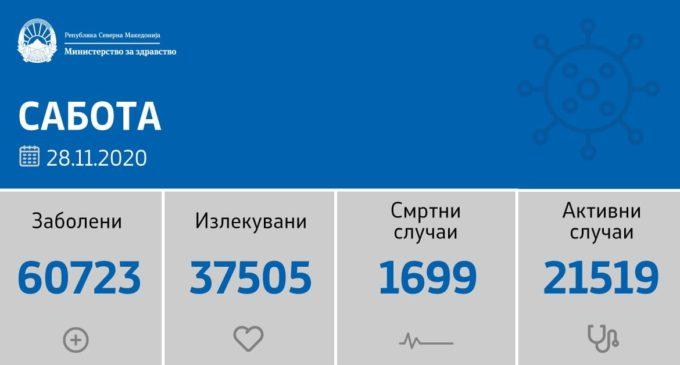 Ова е листата на градови каде има 1022 нови случаи на коронавирусот од 3127 тестирања денеска