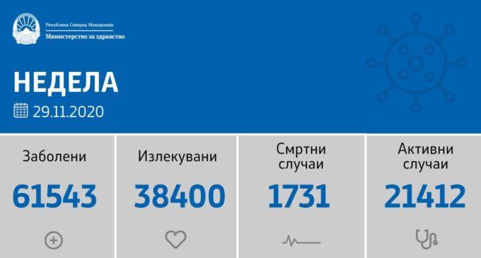 Денес помал број на тестирања, само 2019, од нив 820 нови случаи на коронавирусот во земјава
