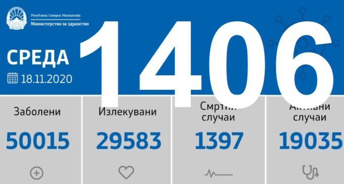 Најголем рекорд на нови случаи на коронавирусот досега во Северна Македонија, 1406 нови од 3398 тестови