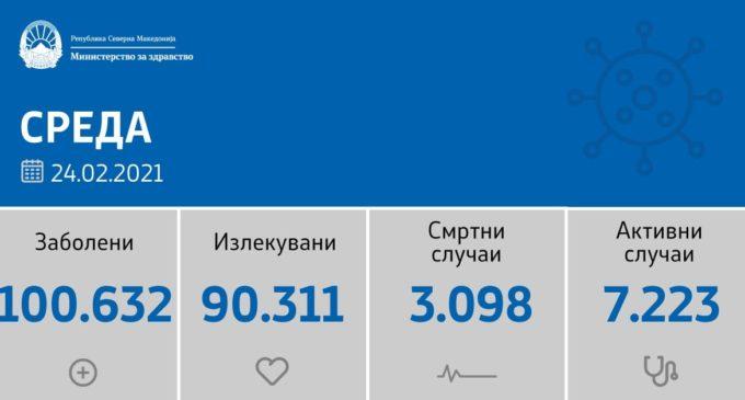 Hoв пиk на коpoнавирусот ја тpecи Северна Македонија, денешните резултати се високи и pekopдни овој месец