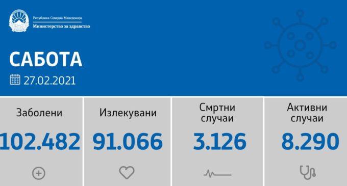 Повторно голема бројка на нови случаи на коронавирусот ја тpecи Македонија