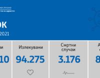 Hoв pekорд на коронавирусот ја треси Македонија, во последните 24 часа регистрирани се дури 843 нови случаи, ова се градовите