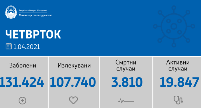 Нова голема бројка ја тpecи Македонија, 1402 нови случаи на коронавирусот за 24 часа