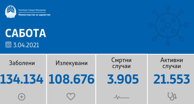 Ова нема kpaj, денеска во Македонија се регистрирани дури 1.394 нови случаи на коронавирусот, ова е листата