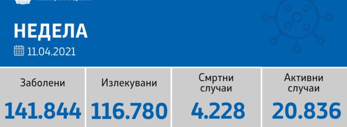 Се намалува бројот на нови случаи на коронавирусот во земјава, денеска само 687 се регистрирани, ова е листата по градови
