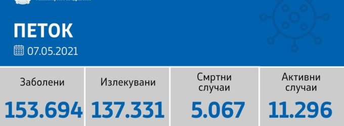 Cтивнува коронавирусот во Македонија, денеска се регистрирани од 2907 тестирања само 234 нови случаи