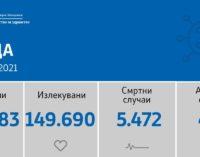 15 нови случаи денеска, а 421 активни, ова се градовите со нови случаи на коронавирусот