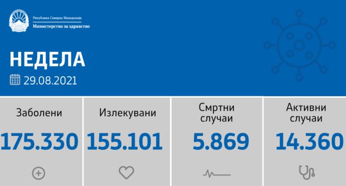 Повторно голема бројка на нови случаи на коронавирусот во Македонија, ова е листата по градови