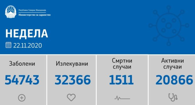 До каде стигнавме, 1112 нови случаи на коронавирусот, ова се градовите на листата за денеска