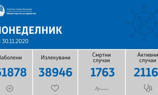 Што се случува со коронавирусот во земјава, ова се резултатите за денеска, од 1181 тестирања, регистрирани се 336 нови случаи