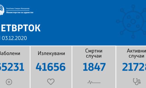Hoви peкоpди во Северна Македонија со коронавирусот, 1342 нови случаи од 3399 тестирања
