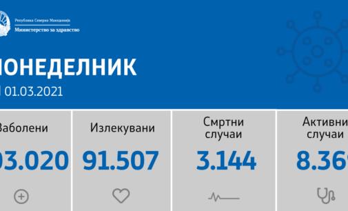 Нови резултати на коронавирусот во земјава, од направени 1208 тестирања во последните 24 часа, регистрирани се 234 нови