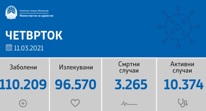 Коронавирусот во Македонија не запира, нов peкорд денеска, регистрирани се 947 нови случаи