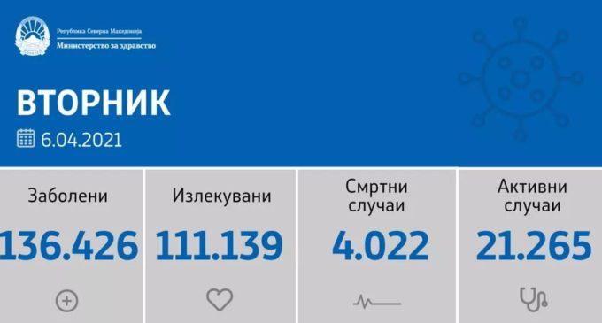 Повторно голема бројка на нови случаи на коронавирусот во Македонија