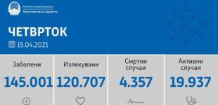 890 нови случаи на коронавирусот, еве ја листата по градови за денес