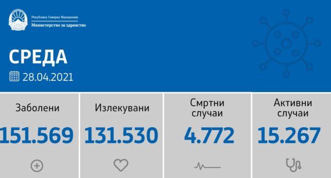 Конечно се намалува бројката на нови случаи на коронавирусот во Македонија