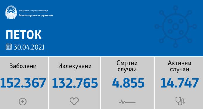 Како што денес јавуваат здравствените власти, во Македонија регистрирани се 365 нови случаи на коронавирусот