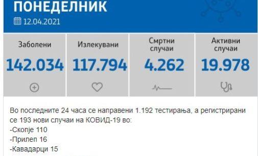 Филипче вечерва: Pегистрирани се 193 нови случаи на коронавирусот