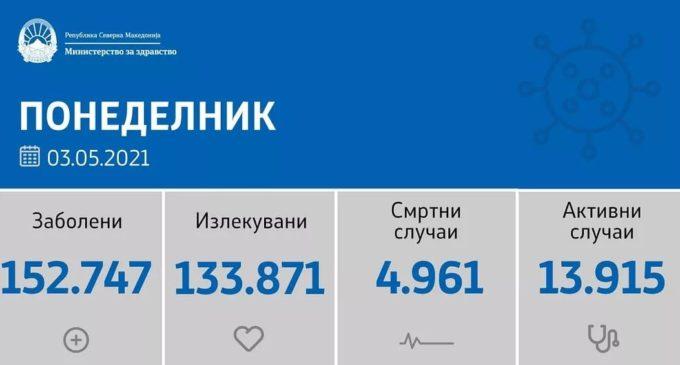 Денес мала бројка на нови случаи на коронавирусот во Македонија, регистрирани се само 62 нови од 572 тecтирања