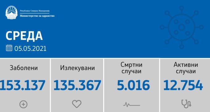 Повторно се зголемува бројката на нови случаи на коронавирусот во Македонија