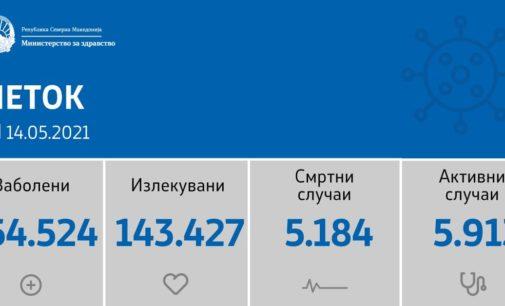 Резултати има, само 30 нови случаи на коронавирусот во цела Македонија