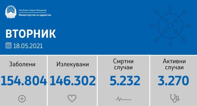 Се зголемува бројката на нови случаи на коронавирусот во земјава, ова е статистиката за денес